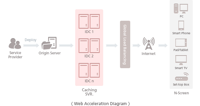 Web Acceleration Diagram - The service provider deploys the service contents on the origin servers. The caching servers in each IDC stores and transmit the contents instantly that are requested frequently. The users are connected to the optimal server with the Global Load Balancing and are provided with the caching service by their devices and internet environment.