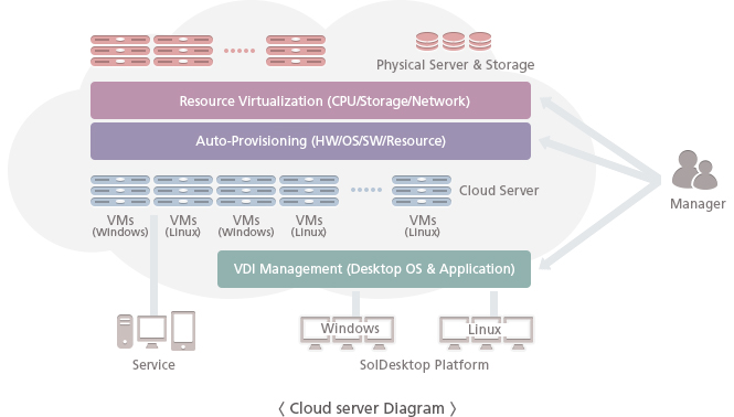 Cloud Server Diagram - The Solbox Cloud Server is composed of resource virtualization technology for servers, storage, and network and automatic provisioning technology for HW, SW, OS and other resources. System administrators could manage and operate large-scale resources with the efficient virtual server management tools.