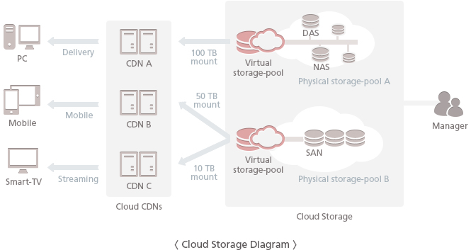 Cloud Storage Diagram - The Solbox Cloud Storage is the pooling of physical storages from multiple network storage devices into a single storage device theoretically and utilizes the capacity allocated real-time and easily. This provides networked online storage where data for CDN services are stored in virtualized pools of storage which are generally allocated to each CDN servers.