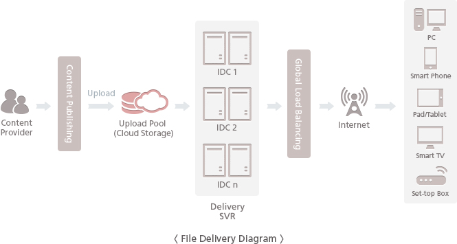 File Delivery Diagram - The content provider uploads the service contents on an upload pool or a cloud storage through the content publishing tool. The service contents are deployed in the  delivery servers in each IDC. The users are connected to the optimal server with the Global Load Balancing and are provided with the delivery service by their devices and internet environment.