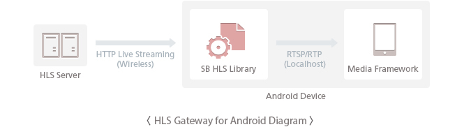 HLS Gateway for Android Diagram