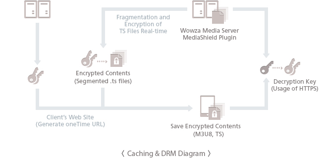 Caching&DRM Diagram