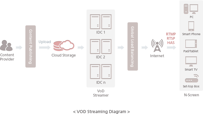 VOD Streaming Diagram - The content provider uploads the service contents on a cloud storage through the content publishing tool. The service contents are deployed in the VoD Streamer in each  IDC. The users are connected to the optimal VoD Streamer with the Global Load Balancing and are provided with the streaming service by their devices and internet environment.