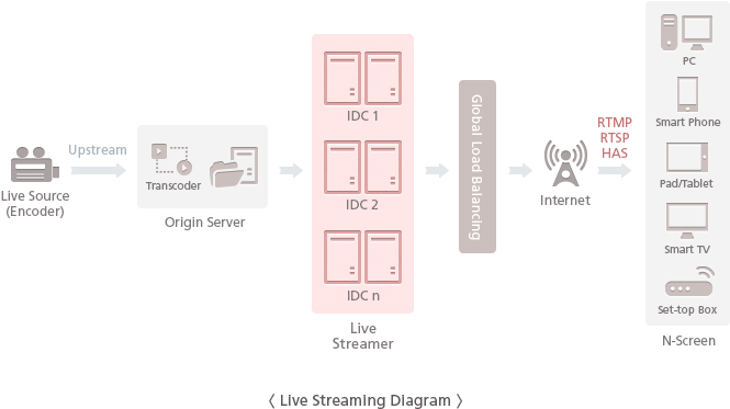 Live Streaming Diagram - The encoded live contents are converted for the appropriate service in the transcoding server. The contents are deployed in the Live Streamer in each IDC. The users are connected to the optimal live Streamer with the Global Load Balancing and are provided with the streaming service by their devices and internet environment.