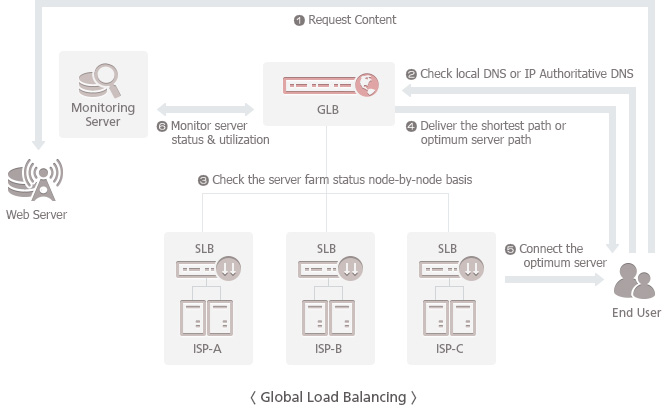 Global Load Balancing - If a user requests the contents by connecting the service, the Solbox GLB checks the local DNS or IP Authoritative DNS. Then it checks the status of server farm by node and monitors the traffic of the servers. Based on the DNS data, it transmits the requested contents to the user instantly and securely from the closest and the most optimized server.