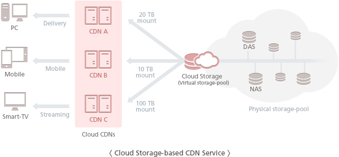 Cloud Storage-based CDN Service - Solbox provides the networked online storage where data for CDN services are stored in virtualized pools of storage which are generally allocated to each CDN servers. This technology reduces the investment cost and achieves high-performance, scalability, flexibility and affordability by using the cloud storage jointly.