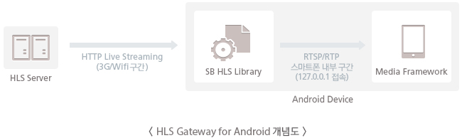 HLS Gateway for Android 개념도